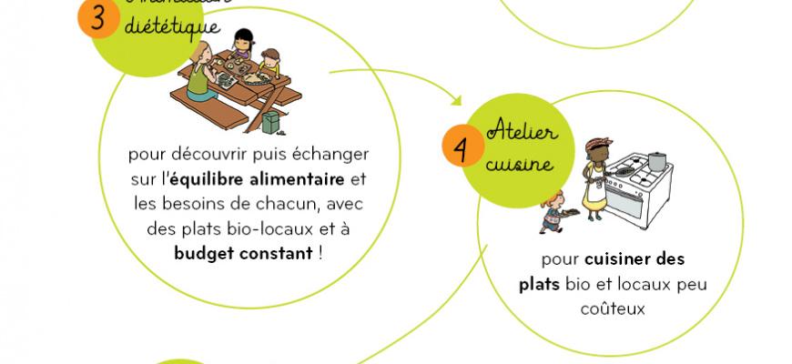 Défi foyers à alimentation positive Atelier/Stage